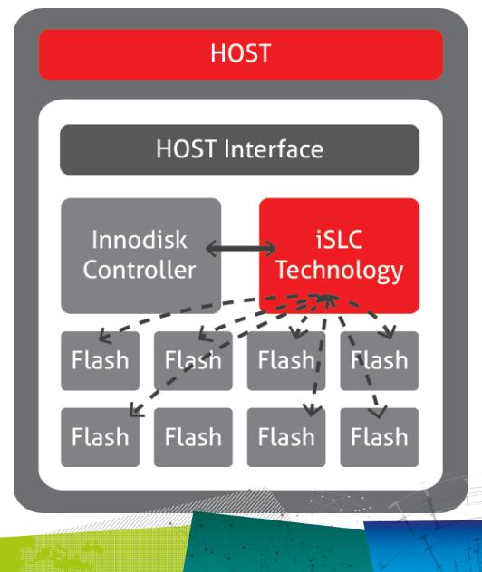 WYSIWYG - Innodisk iSLC firmware.png