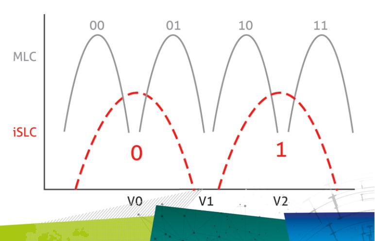 WYSIWYG - Innodisk iSLC wykres.png