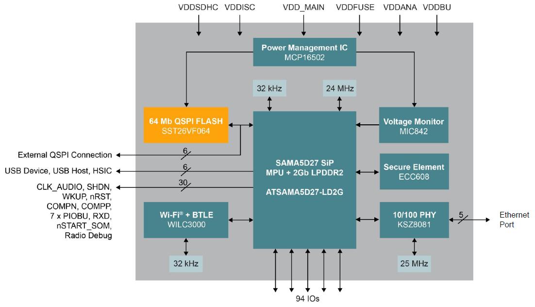 WYSIWYG - Microchip SAMA5D27 WLSOM1 rzut.png