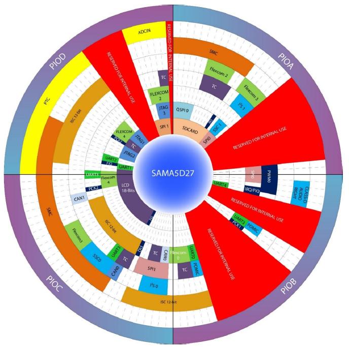 WYSIWYG - Microchip SAMA5D27 WLSOM1 schemat kołowy.png