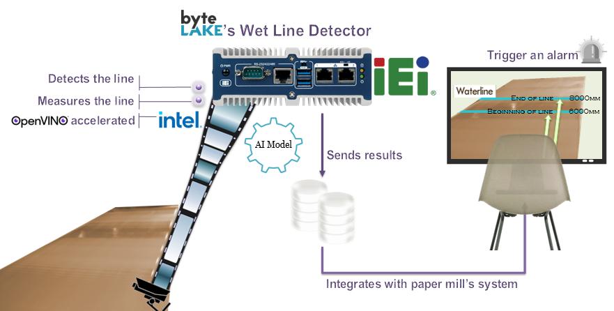 WYSIWYG - byteLake_papier.png