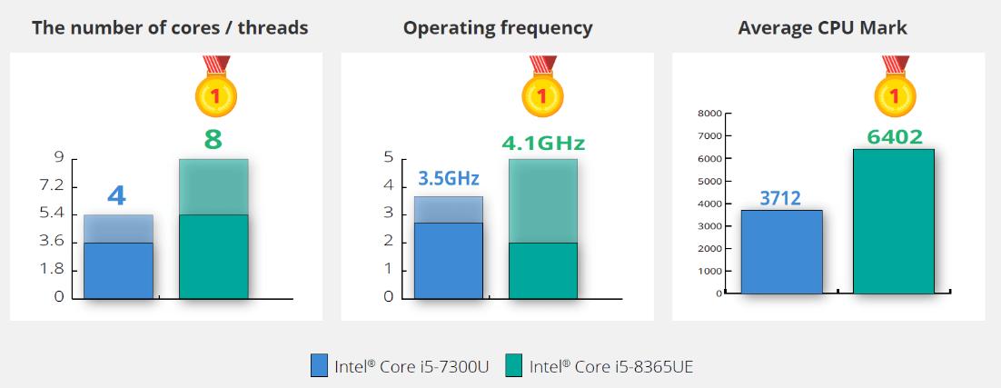 WYSIWYG - iEi PPC-F-ULT5 porownanie procesora.png